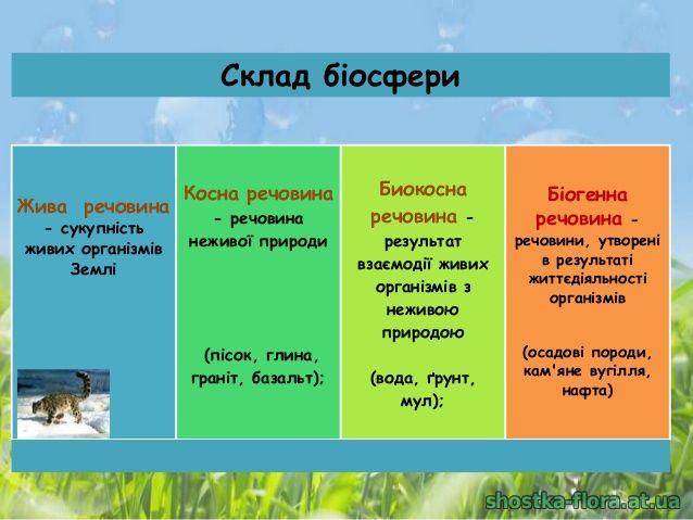 Склад біосфери
